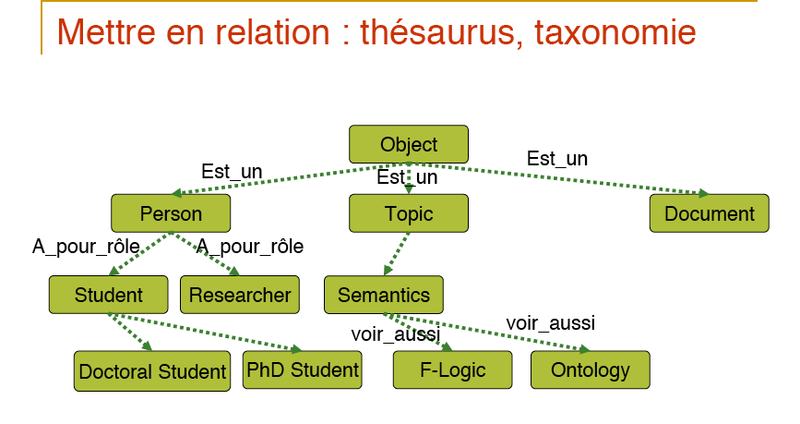 Aussenac-relation-thesaurus