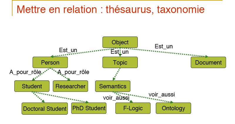 Aussenac-relation-thesaurus