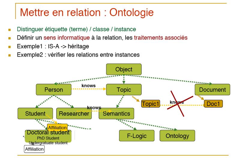 Aussenac-relation-ontologie