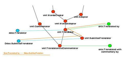 VMF - Correspondance entre Onix et Ddex