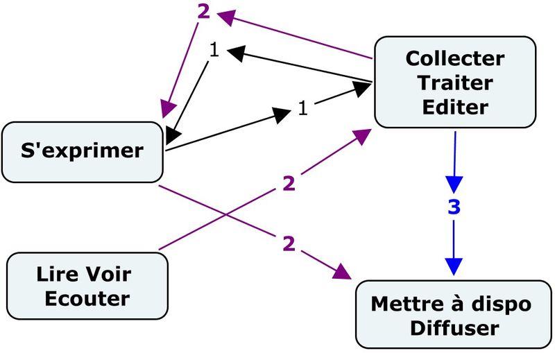 Sch-expression-collecte-traite-editer-lire