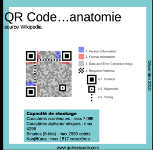 QRCode-anatomie