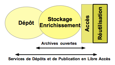 Services-depots-publication-libre acces AO