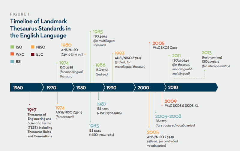 Timeline thesaurus standards english language
