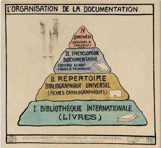 Organisation-de-la-doc-Mundaneum-Otlet--