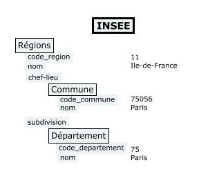 Régions Insee