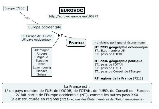 France Eurovoc