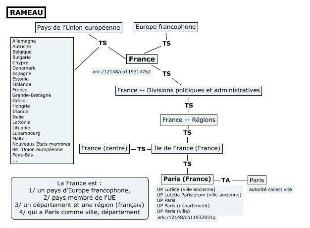 Rameau (géographie)
