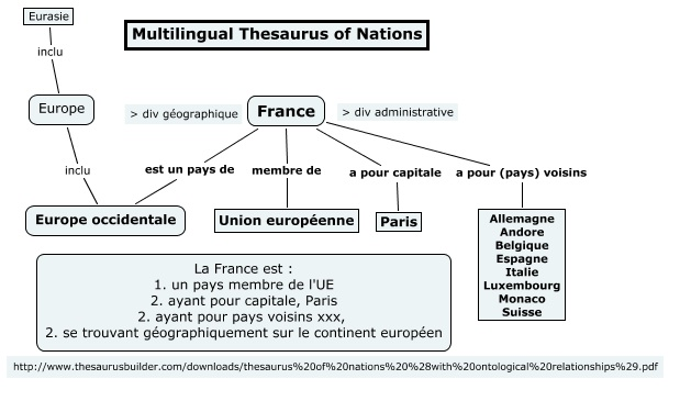 Thesaurus of Nations (thesaurus builder)